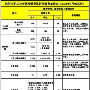 深圳社保缴费比例及缴费基数(2021年1月起执行)